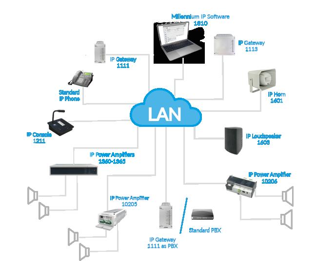 Audio over IP Millennium IP